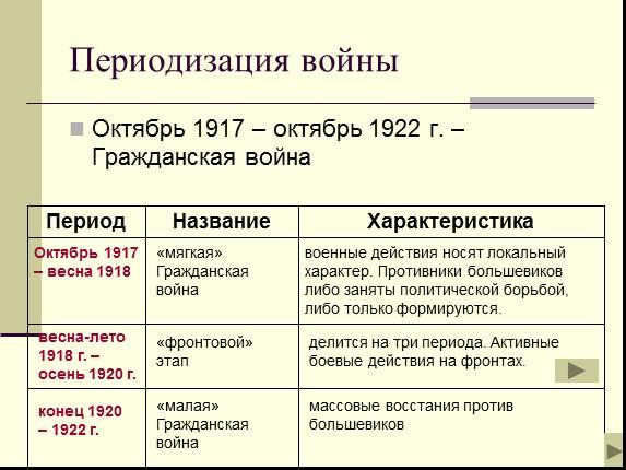 презентация гражданская революция 1917
