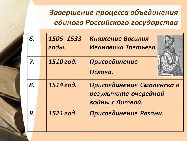 Суздальско-нижегородские князья в конце 70 - 80-х годов проводили открыто враждебную москве политику и приняли