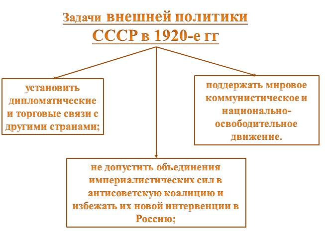Внешняя политика ссср в 30 - е гг презентация была опубликована 3 года назад пользователемstepantsewa2011narodru