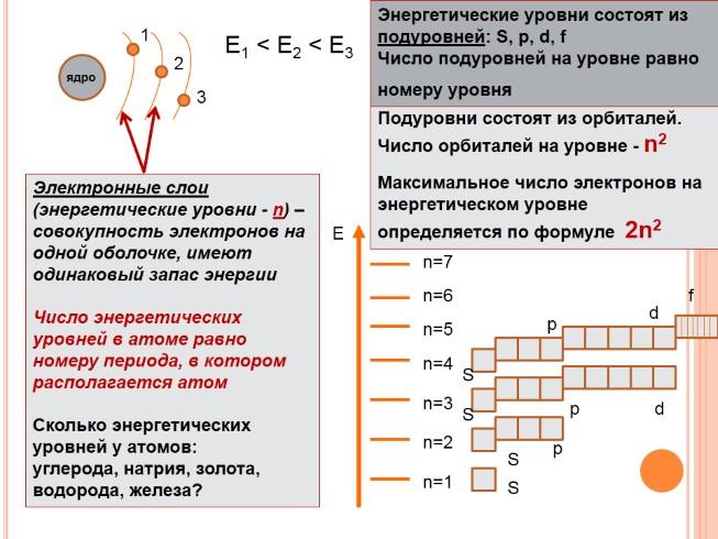 Электроотрицательность атомов