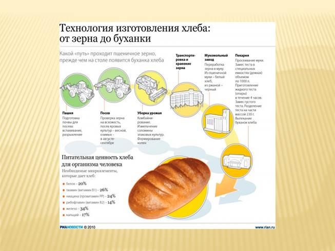 Своими руками, процесс производства хлеба в картинках