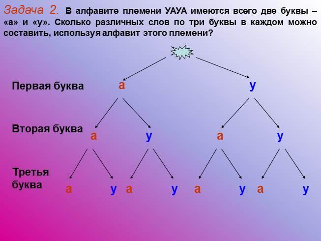 Задача 2 в алфавите племени уауа имеются всего две буквы - а и у