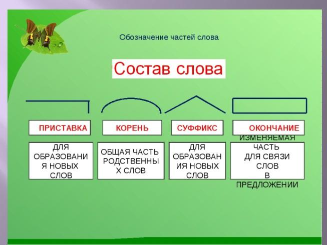Разбор по составу слова роспись
