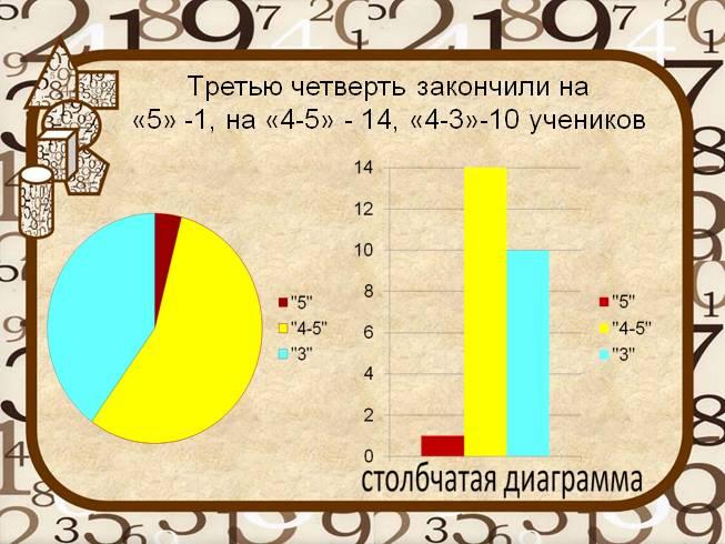 столбчатые и круговые диаграммы 6 класс презентация