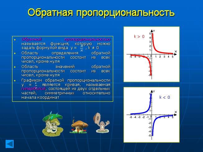 модуля пропорциональности график знаком обратной под