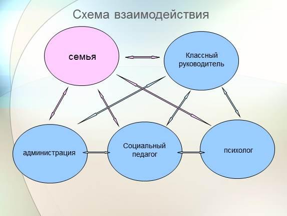 Схема взаимодействия классного руководителя 593