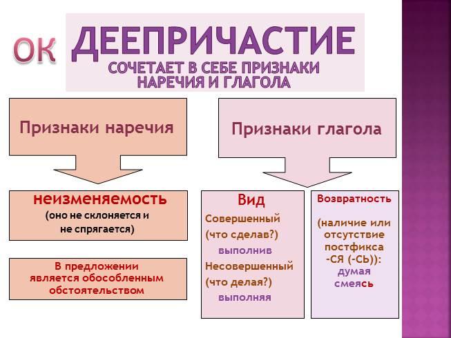 Деепричастие Как Часть Речи Презентация 7 Класс