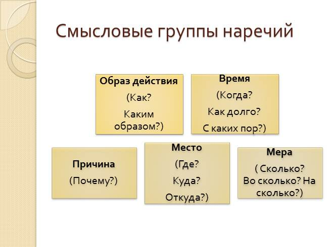 урок 3 класс схема