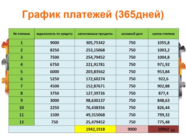 график платежей по ипотеке сбербанк пример словно