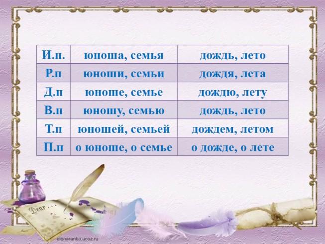Слайды на имена презентаций тему для