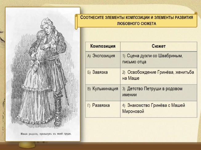 Сюжет капитанская дочка пушкина