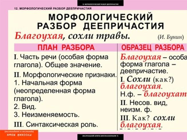 морфологический разбор союза таблица