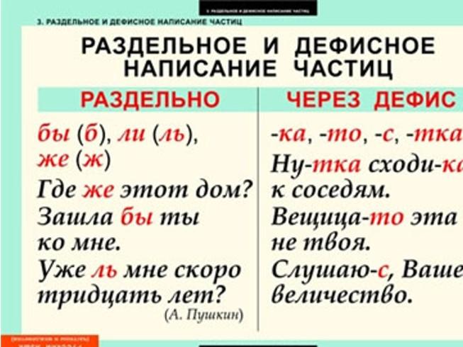 таблица с частицей не