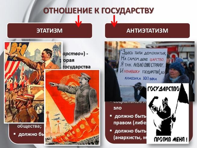 angliyskomu-yaziku-politicheskie-rezhimi-lektsiya-prezentatsiya-9-klass-bogolyubov