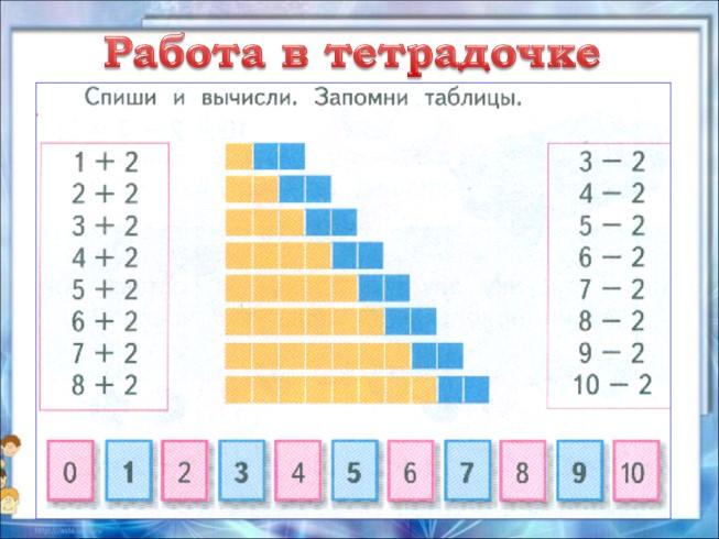 Таблица Сложения И Вычитания Числа 2 Презентация