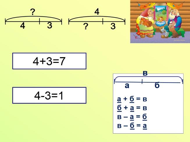 Решение задач с двумя неизвестными 1 класс 1 этапы решения задач на эвм