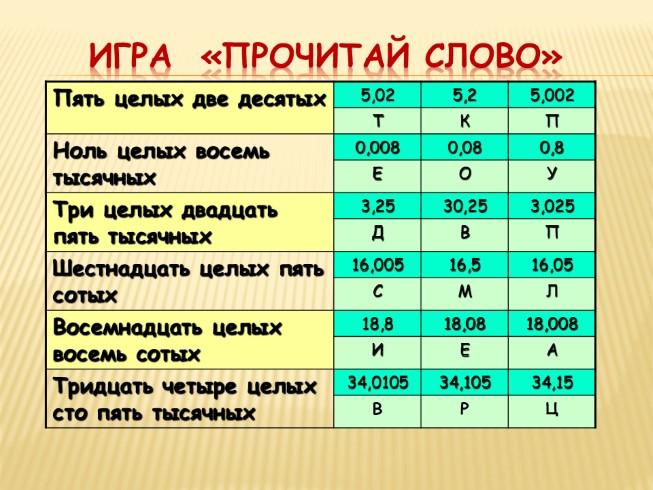 Презентации по математике 6 класс скачать бесплатно