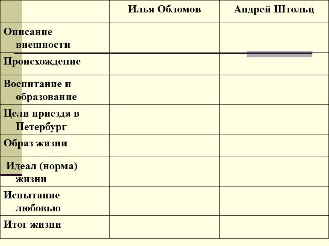 Сочинения по произведению обломов гончарова