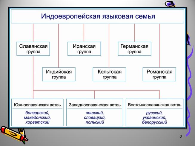 1самый многочисленный народ россии (русские) относится к языковой семье:а) алтайской; б) индоевропейской; в)