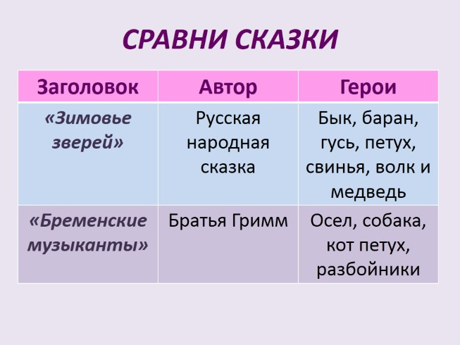 презентация по сказке колобок для детей