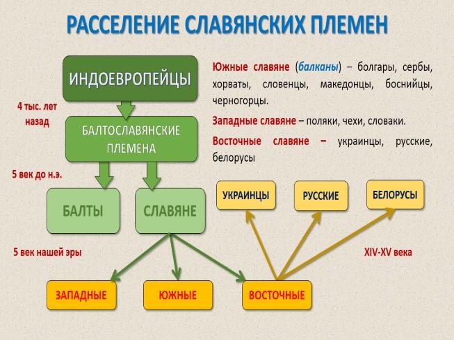 Презентация - восточные славяне в vi-ix веках - образование .