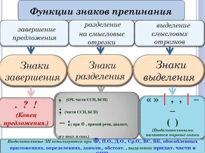 презентация к уроку знакомство с разделительной функцией мягкого знака