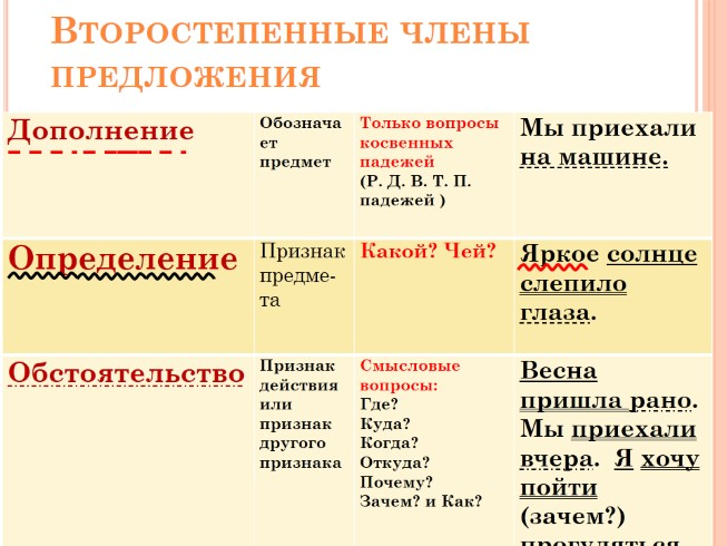 tema-vtorostepennie-chleni-predlozheniya