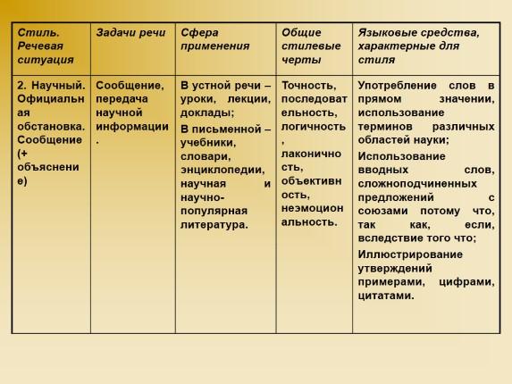 Морфологические особенности научного стиля речи:редкое использование глаголов в 1-м и 2-м лице ед числаглаголы в