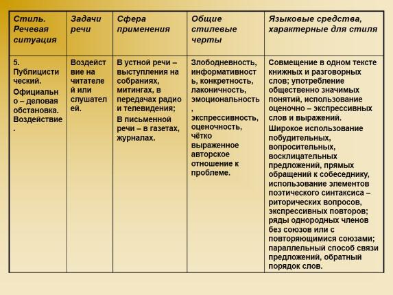 Стили речи их функции и сфера употребления таблица