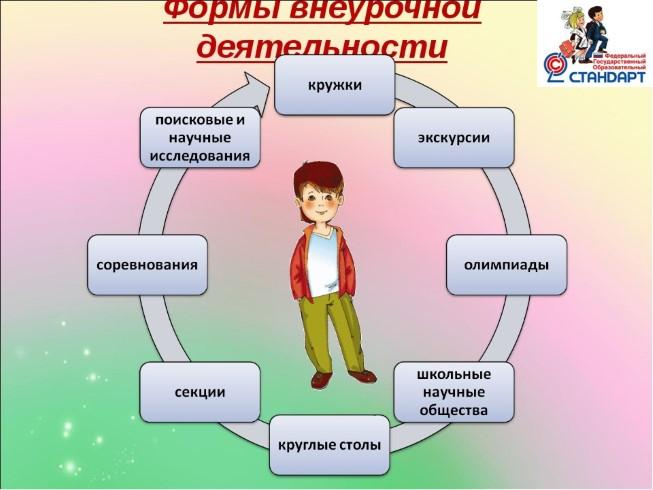 Доклад и презентация внеурочная деятельность в начальной школе 285