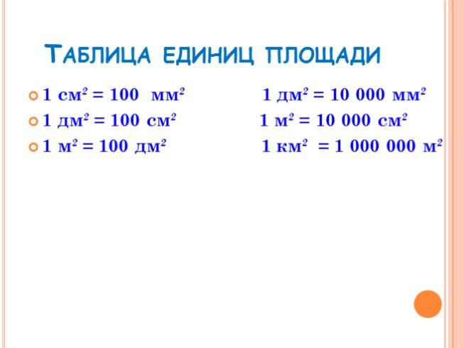 Презентация единицы площади 4 класс