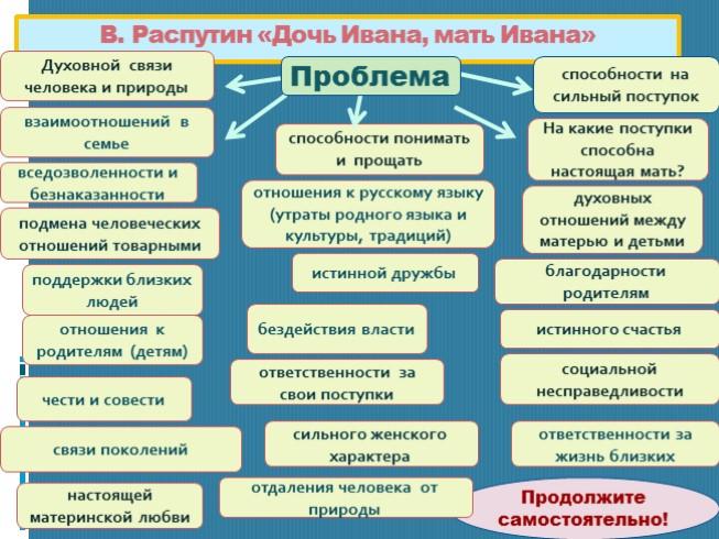 Проблема Русского Характера Сочинение
