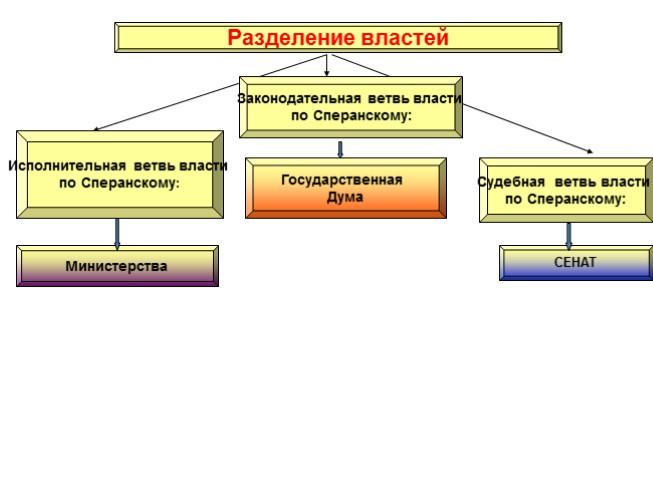 схема власти по сперанскому