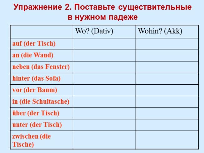 Pr positionen dativ und akkusativ for Nach akkusativ oder dativ