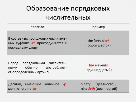 простом предложения с порядковыми числительными на английском термобельем