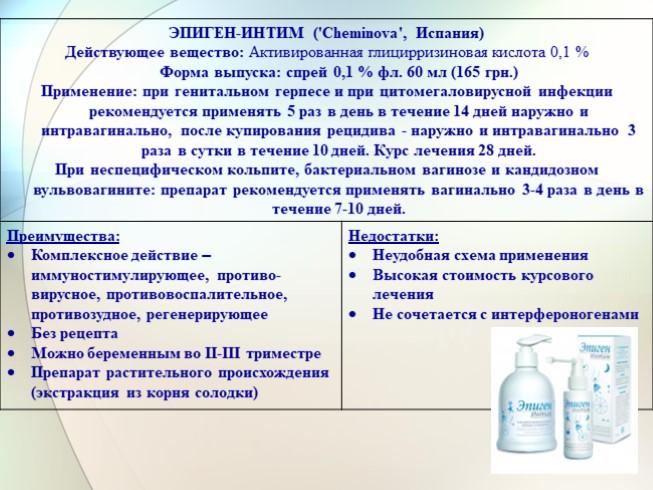 Презентация - Препараты при лечении вирусных инфекций