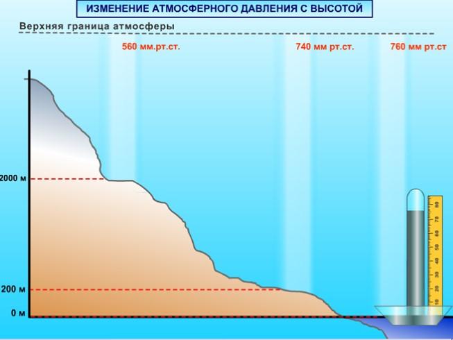 Атмосферное давление почему повышается