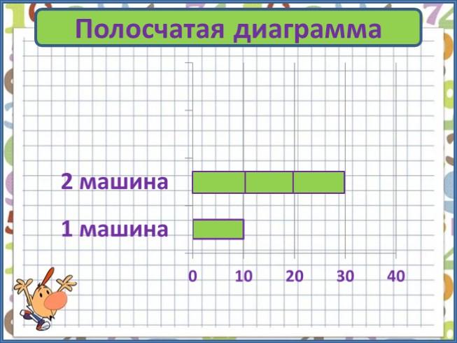 Диаграммы и решение задач 3 класс физика решение задач по дисперсии
