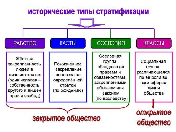 В процессе развития демократических и рыночных реформ социальная структура российского общества претерпела