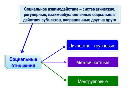 Теория системы социальных связей и отношений 121