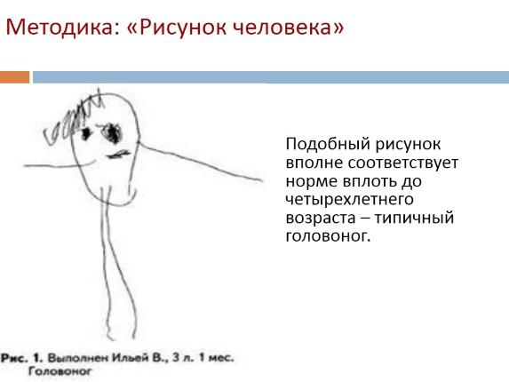 интерпретация рисунка человека ребенка