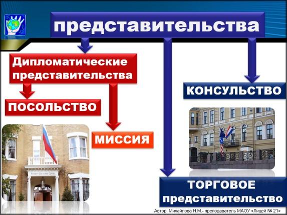 Элвину разновидностями дипломатических представительств являются подсказывало Олвину
