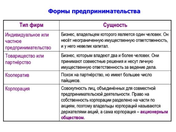 Организационно-правовых форм коммерческих организаций