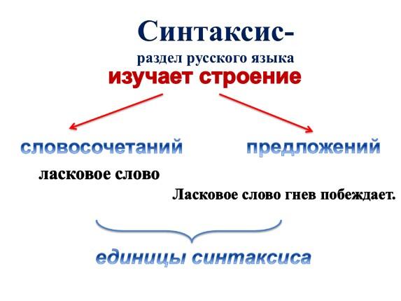 Конспект урока по русскому языку для 5 класса синтаксис и пунктуация