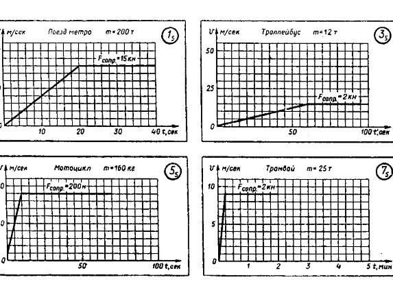 Скрелин дидактические материалы по физике 10 класс