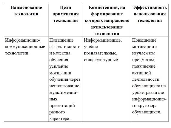 Статья на тему Анализ эффективности применения