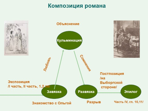 Ольга и обломов отношения