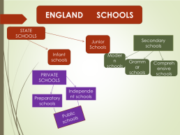 System of education in Russia and in England, слайд 5